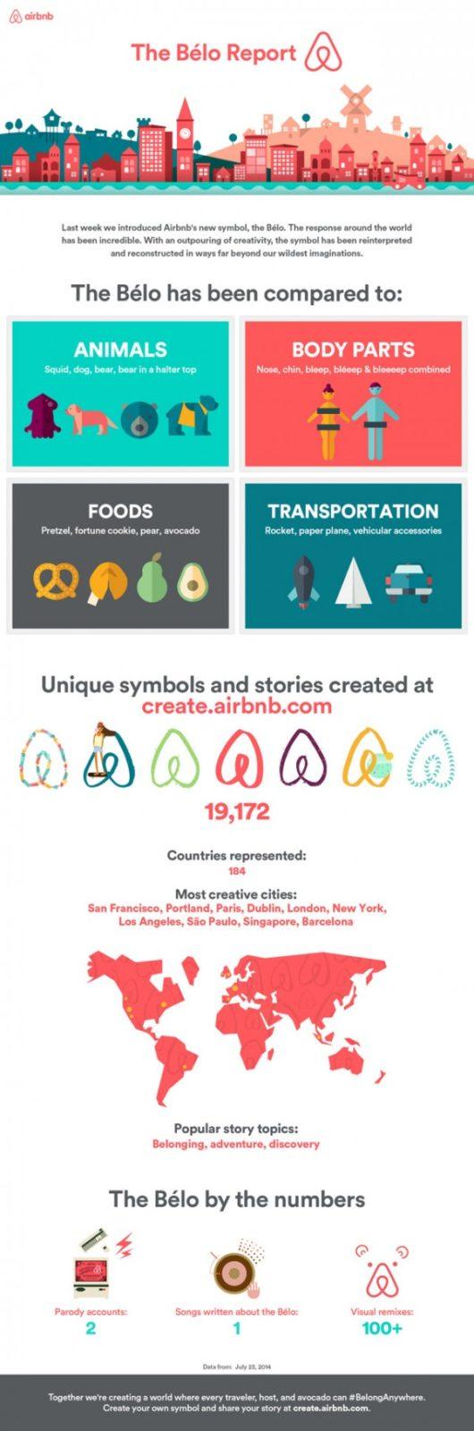 Infographie du logo Airbnb