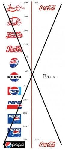 Fausse chronologie du logo Coca Cola