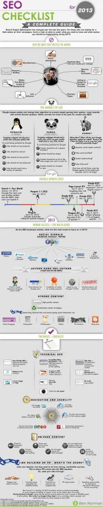 Guide SEO : Bilan de l'année 2013