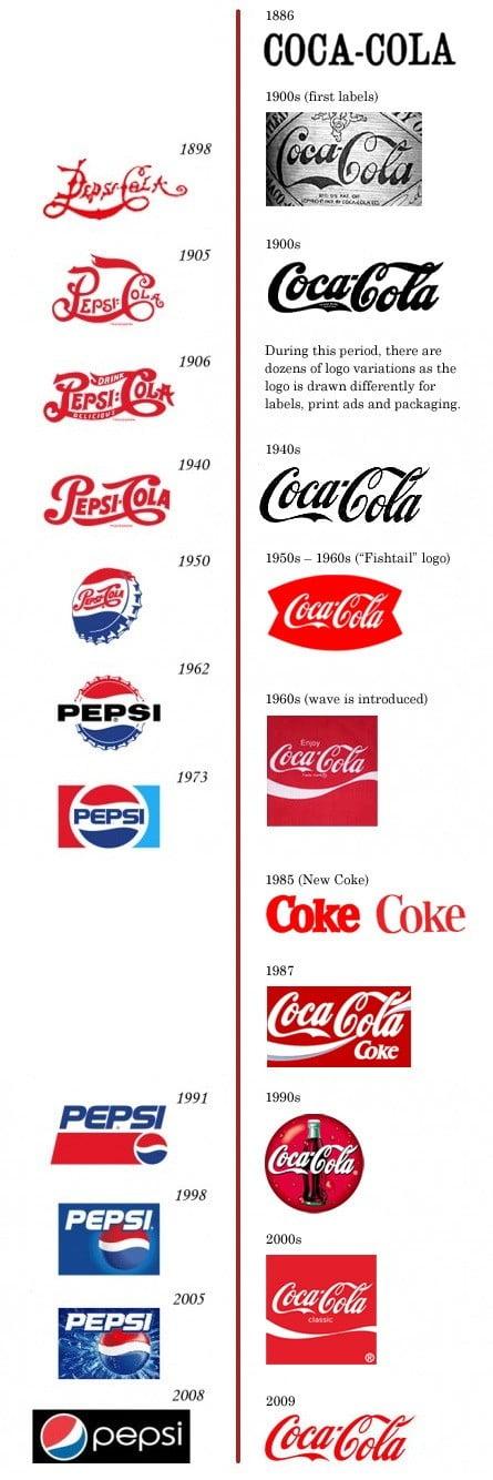 Repère chronologique du logo Pepsi et du logo Coca Cola