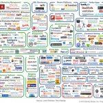 La complexité grandissante du webmarketing