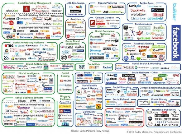Infographie sur le webmarketing
