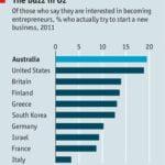Le faible taux de conversion dans la création d'entreprise en France