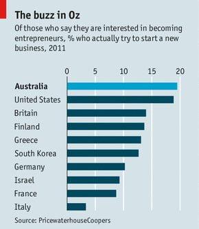 Pourcentage des personnes ayant créé une startup parmi ceux souhaitant devenir entrepreneur.